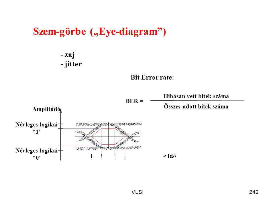 VLSI242 BER = Hibásan vett bitek száma Összes adott bitek száma Amplitúdó Idő Névleges logikai