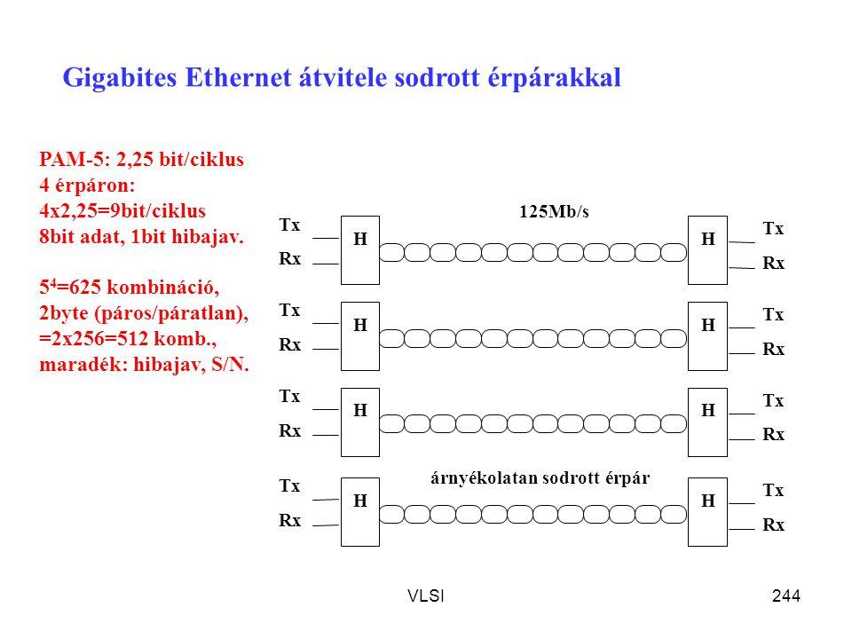 VLSI244 árnyékolatan sodrott érpár Tx Rx Tx H 125Mb/s H Tx Rx Tx HH Rx Tx HH Rx Tx HH Gigabites Ethernet átvitele sodrott érpárakkal PAM-5: 2,25 bit/c