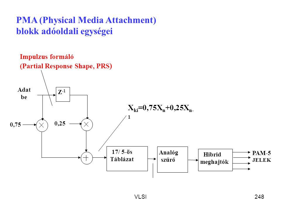 VLSI248 Adat be 0,75 0,25 Z -1 PAM-5 JELEK 17/ 5-ös Táblázat Analóg szűrő Hibrid meghajtók PMA (Physical Media Attachment) blokk adóoldali egységei Im