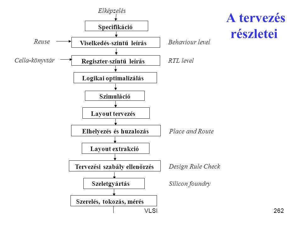 VLSI262 A tervezés részletei Elképzelés Specifikáció Szimuláció Viselkedés-szintű leírás Logikai optimalizálás Regiszter-szintű leírás Layout tervezés