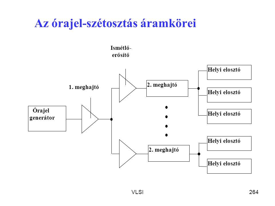 VLSI264 Az órajel-szétosztás áramkörei Órajel generátor 2. meghajtó Helyi elosztó 1. meghajtó Ismétlő- erősítő 2. meghajtó