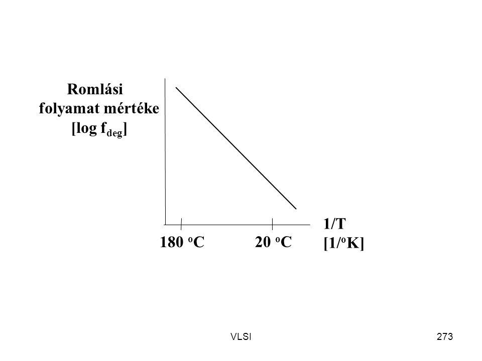 VLSI273 Romlási folyamat mértéke [log f deg ] 1/T [1/ o K] 20 o C 180 o C