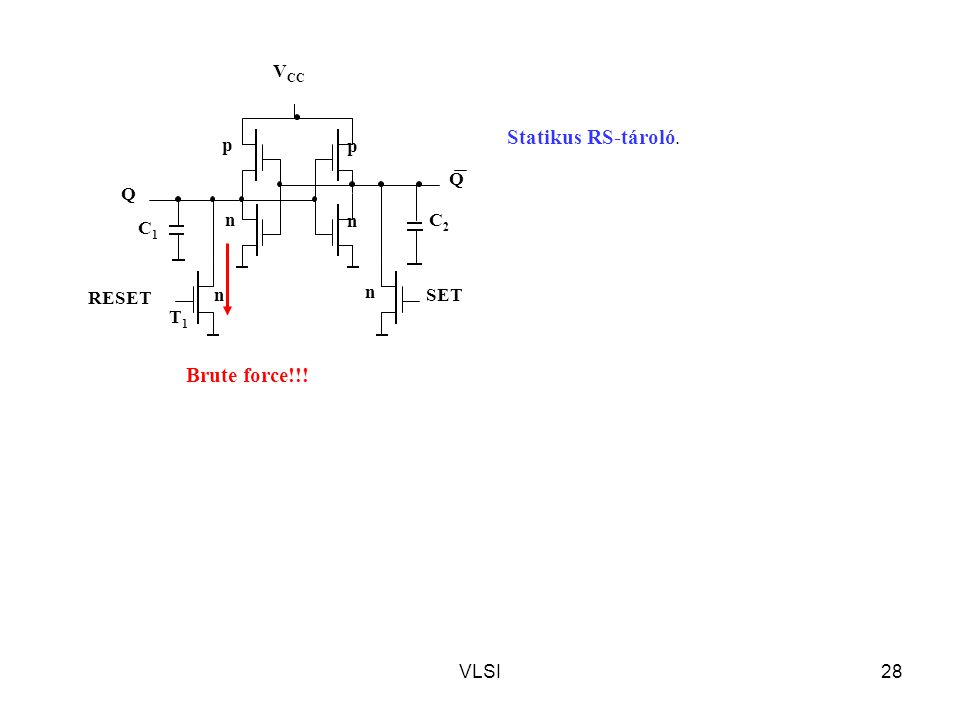 VLSI28 Statikus RS-tároló. T1T1 n n Q C2C2 Q n p p n C1C1 SET RESET V CC Brute force!!!