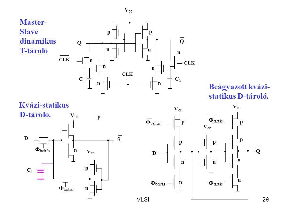 VLSI29 n  tartás  beírás V cc D Q p p n p n p n p n n Q Q n n nn p C2C2 CLK p n n C1C1 Q D  beírás p n  tartás V cc p n C1C1 Master- Slave dinamik