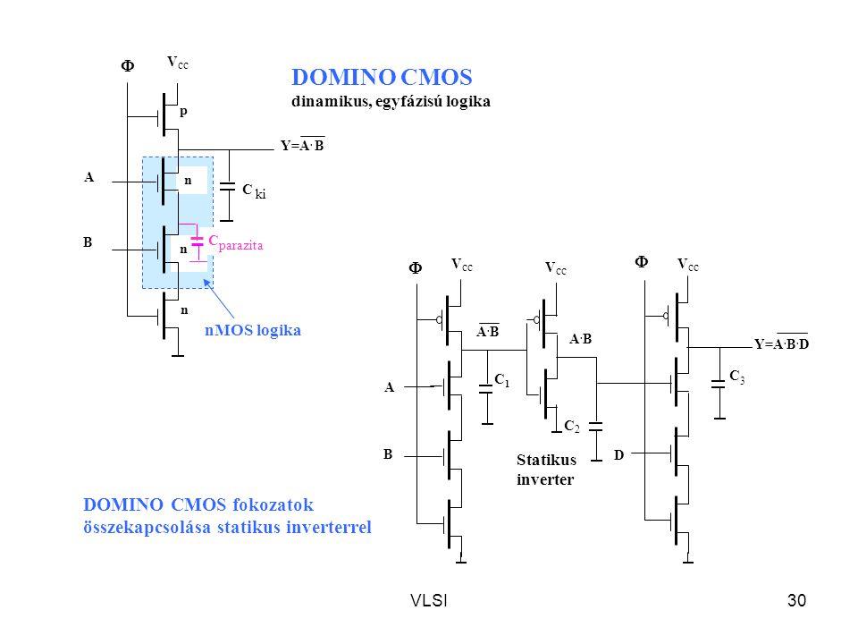 VLSI30 C parazita V cc Y=A. B n n n p B A C ki  Statikus inverter A.BA.B A.BA.B  B A C1C1 C2C2  D C3C3 Y=A. B. D DOMINO CMOS dinamikus, egyfázisú l