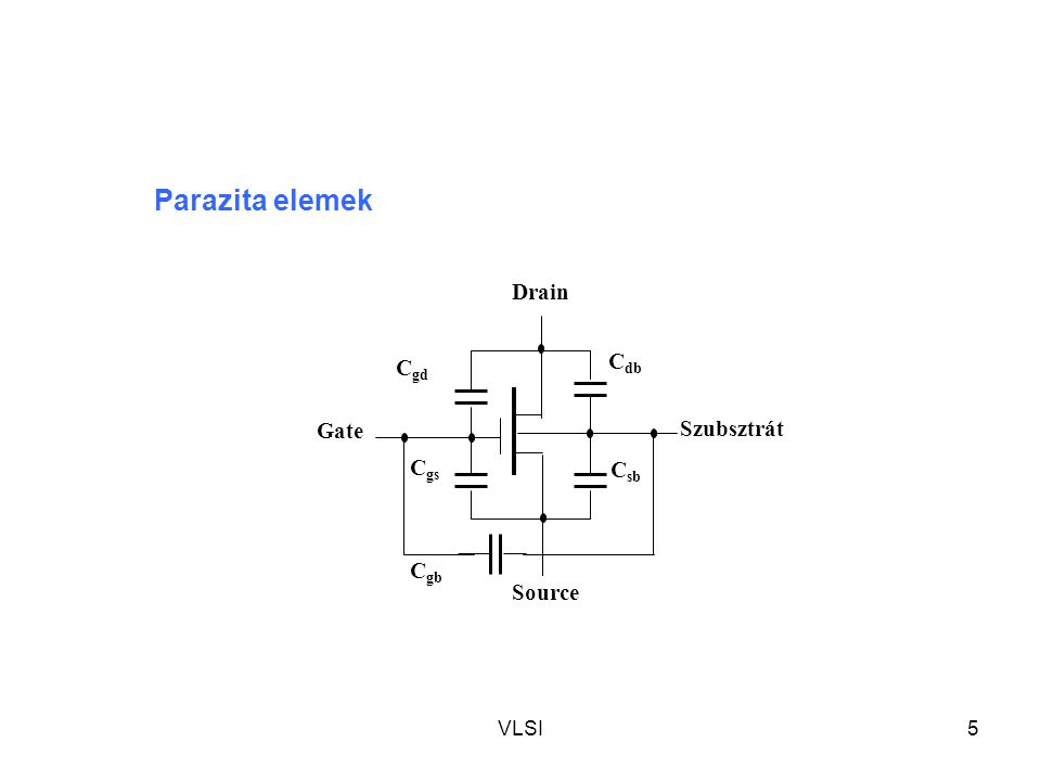 VLSI6 n-adalékolt source réteg n-adalékolt drain réteg Csatorna a p-szubsztrátban Nincs parazita poliszilicium gate réteg Gate oxid réteg UGUG USUS UDUD Szigetelt hordozó pl.