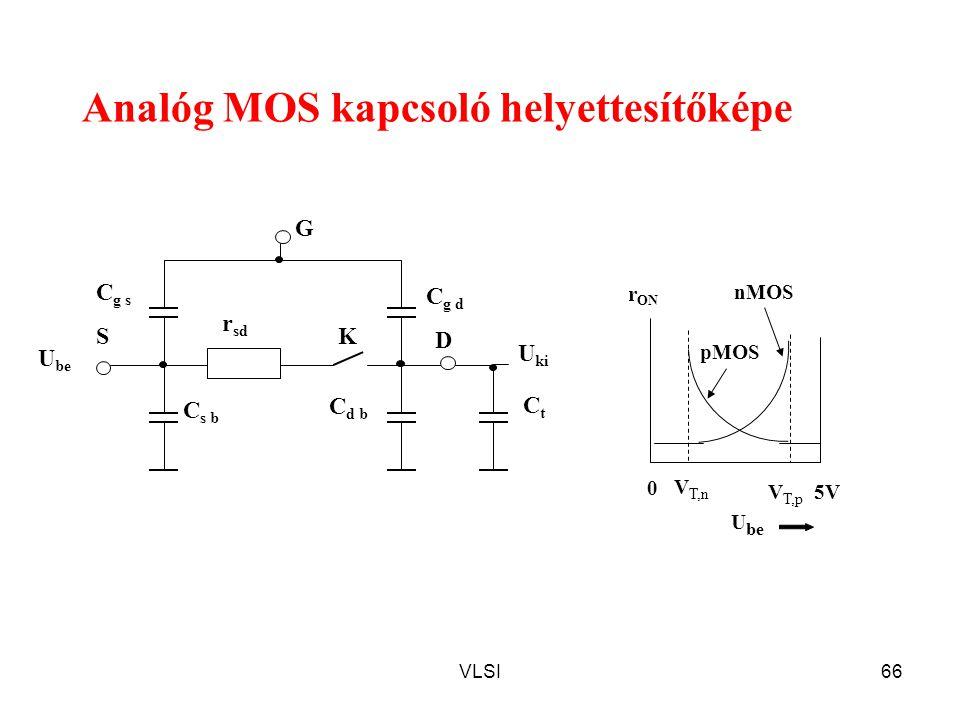 VLSI66 Analóg MOS kapcsoló helyettesítőképe C g s S D K r sd U be C g d C d b C s b G CtCt U ki 0 5V V T,n V T,p nMOS pMOS r ON U be