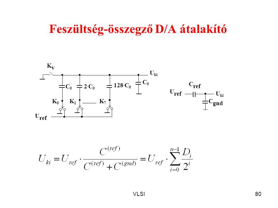 VLSI80 U ref Feszültség-összegző D/A átalakító U ref C0C0 2.C02.C0 128. C 0 C0C0 K0K0 K1K1 KvKv K7K7 U ki C gnd C ref U ki