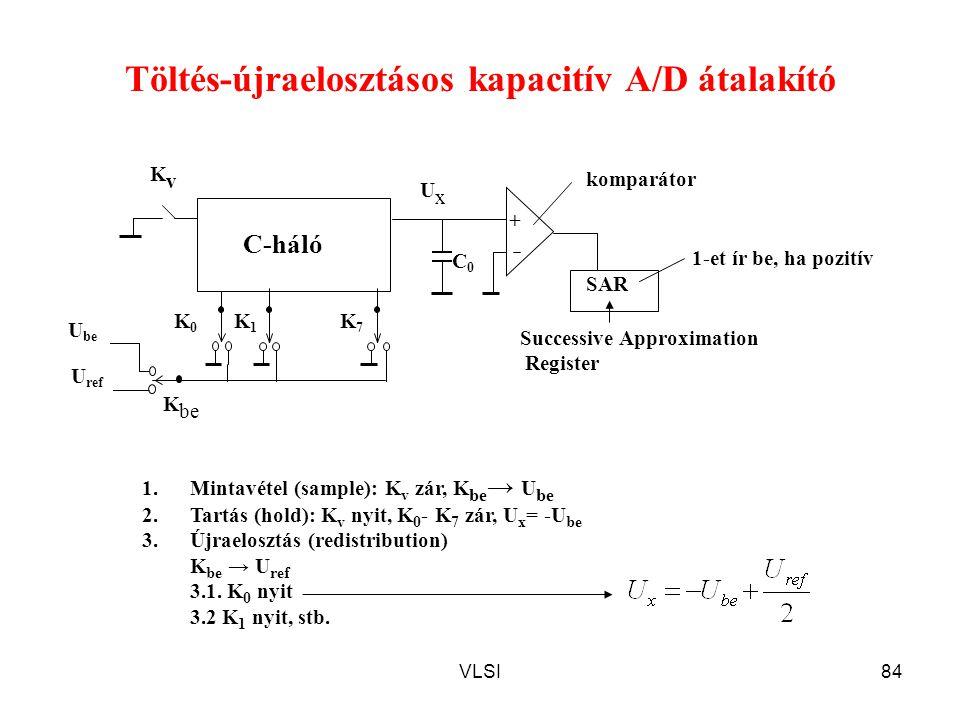 VLSI84 Töltés-újraelosztásos kapacitív A/D átalakító K7K7 K1K1 KvKv C-háló K0K0 K be U be + SAR UxUx U ref C0C0 1.Mintavétel (sample): K v zár, K be →