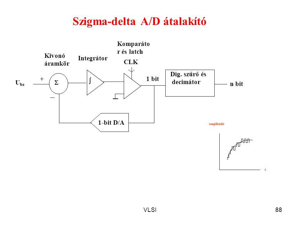VLSI88 Szigma-delta A/D átalakító Dig. szűrő és decimátor  Komparáto r és latch U be +  1-bit D/A Kivonó áramkör Integrátor CLK n bit 1 bit amplitúd