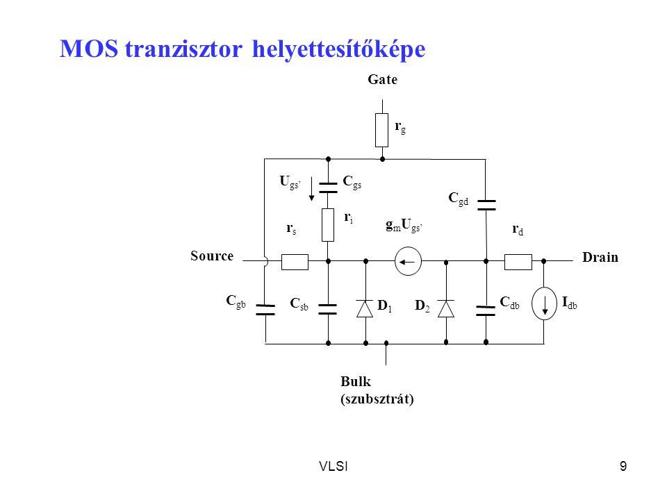 VLSI9 U gs' C sb Gate Source Drain I db Bulk (szubsztrát) C gb C db C gd C gs rsrs rdrd g m U gs' riri rgrg D1D1 D2D2 MOS tranzisztor helyettesítőképe