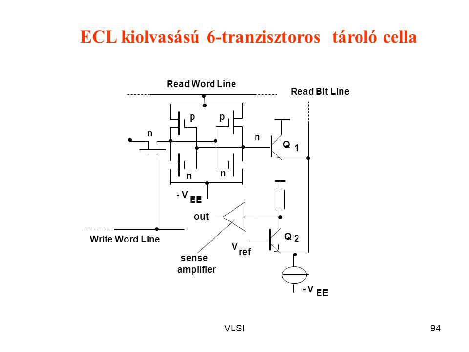 VLSI94 pp n n n n Q Q 1 2 V ref sense amplifier out EE V- V- Read Word Line Write Word Line Read Bit LIne ECL kiolvasású 6-tranzisztoros tároló cella