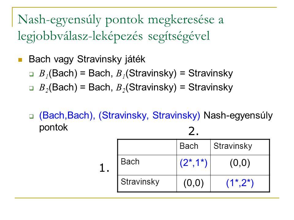 Nash-egyensúly pontok megkeresése a legjobbválasz-leképezés segítségével Bach vagy Stravinsky játék  B 1 (Bach) = Bach, B 1 (Stravinsky) = Stravinsky