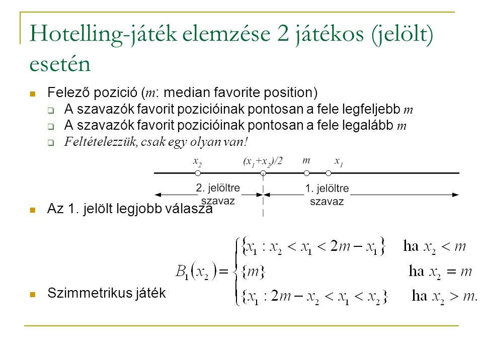 Hotelling-játék elemzése 2 játékos (jelölt) esetén Felező pozició ( m : median favorite position)  A szavazók favorit pozicióinak pontosan a fele leg