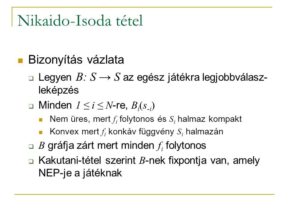 Nikaido-Isoda tétel Bizonyítás vázlata  Legyen B: S → S az egész játékra legjobbválasz- leképzés  Minden 1 ≤ i ≤ N -re, B i (s -i ) Nem üres, mert f