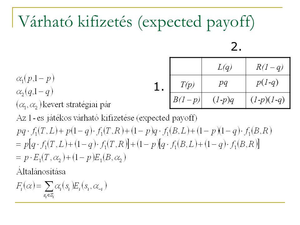 Várható kifizetés (expected payoff) pqp(1-q) (1-p)q(1-p)(1-q) T(p) B(1 – p) L(q)R(1 – q) 1. 2.
