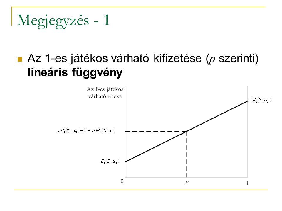Megjegyzés - 1 Az 1-es játékos várható kifizetése ( p szerinti) lineáris függvény