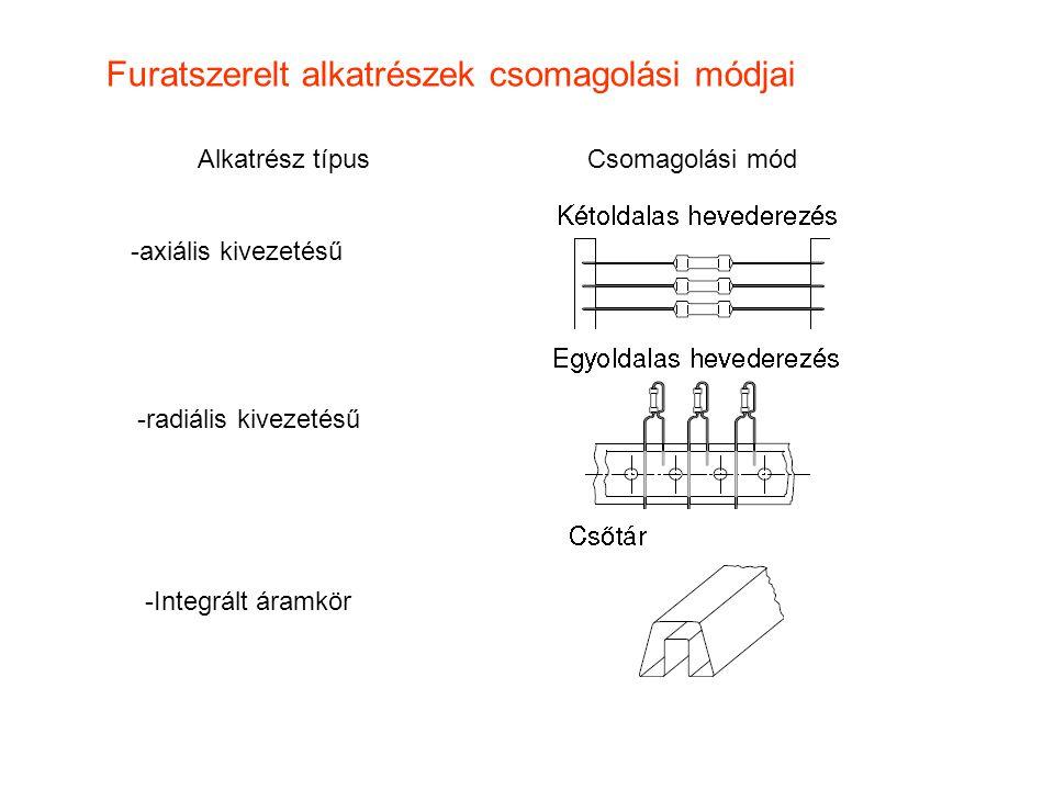 Furatszerelt alkatrészek csomagolási módjai Alkatrész típusCsomagolási mód -axiális kivezetésű -radiális kivezetésű -Integrált áramkör