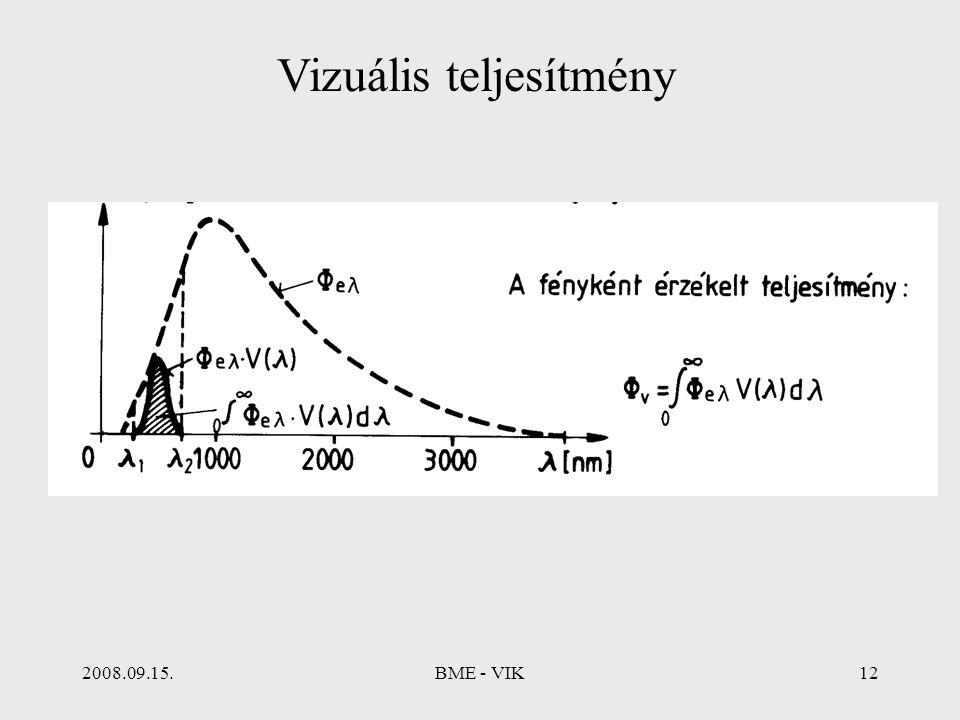 2008.09.15.BME - VIK12 Vizuális teljesítmény