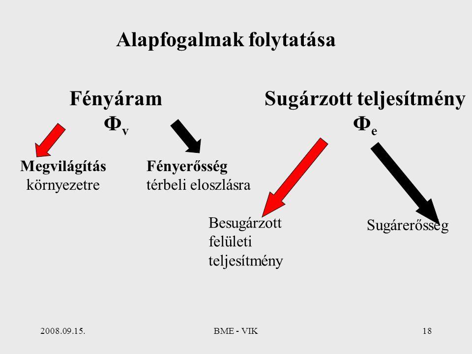 2008.09.15.BME - VIK18 Alapfogalmak folytatása Fényáram Ф v Megvilágítás környezetre Fényerősség térbeli eloszlásra Sugárzott teljesítmény Ф e Besugár