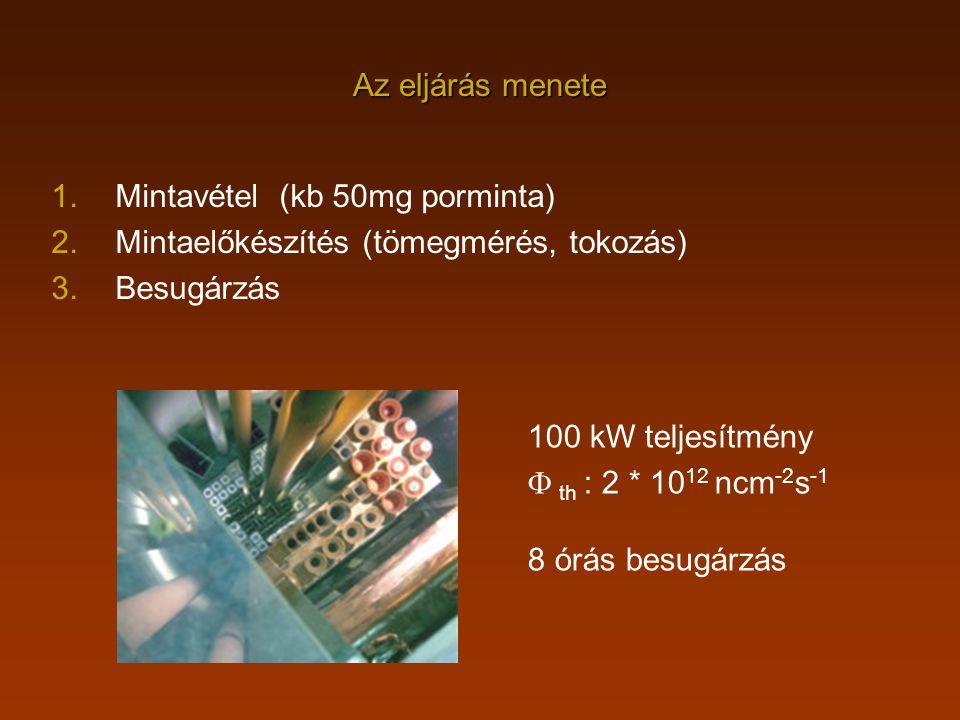 Az eljárás menete 1.Mintavétel (kb 50mg porminta) 2.Mintaelőkészítés (tömegmérés, tokozás) 3.Besugárzás 100 kW teljesítmény  th : 2 * 10 12 ncm -2 s