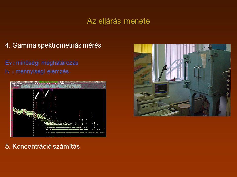 Az eljárás menete 4. Gamma spektrometriás mérés E  minőségi meghatározás I  mennyiségi elemzés 5. Koncentráció számítás