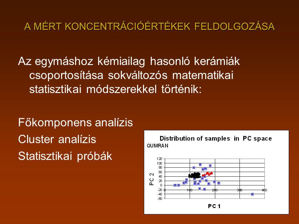 A MÉRT KONCENTRÁCIÓÉRTÉKEK FELDOLGOZÁSA Az egymáshoz kémiailag hasonló kerámiák csoportosítása sokváltozós matematikai statisztikai módszerekkel törté