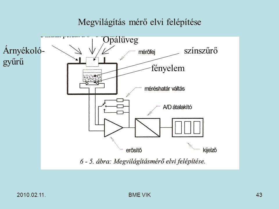 2010.02.11.BME VIK43 Megvilágítás mérő elvi felépítése Opálüveg fényelem színszűrő Árnyékoló- gyűrű