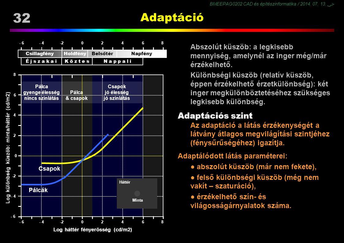 BMEEPAG0202 CAD és építészinformatika / 2014. 07. 13. ﴀ 32 Adaptáció Abszolút küszöb: a legkisebb mennyiség, amelynél az inger még/már érzékelhető. Kü