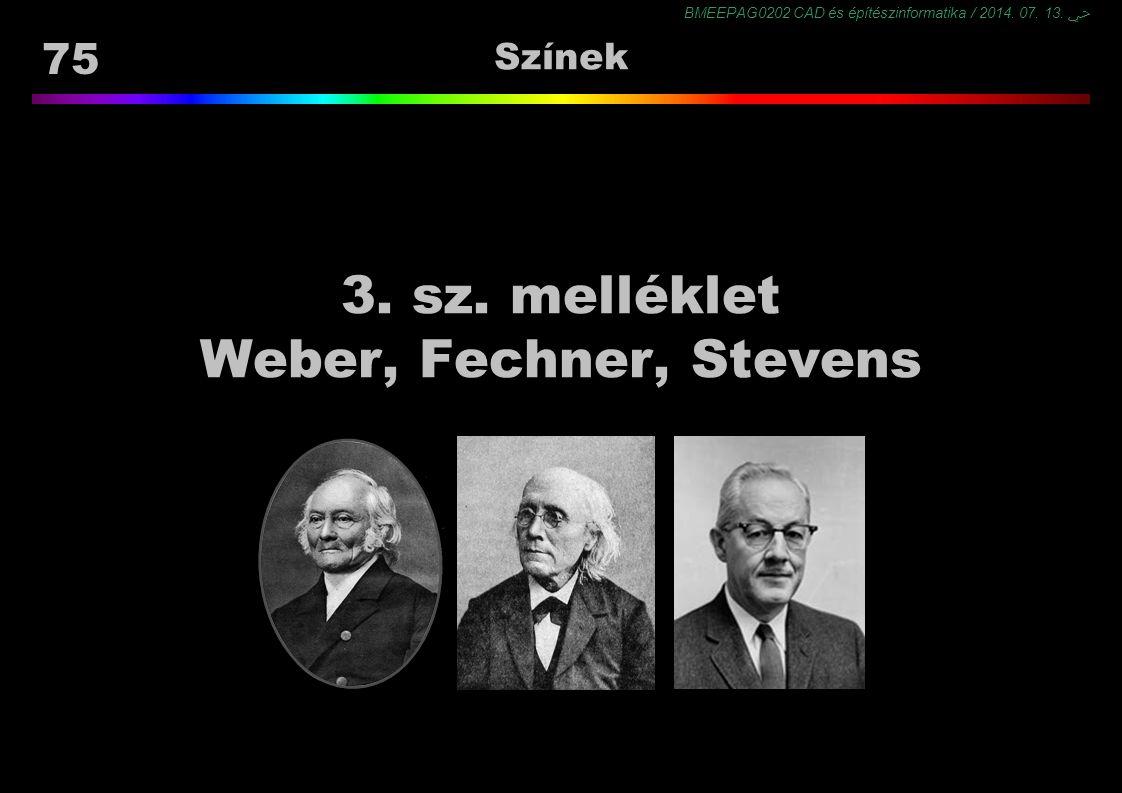 BMEEPAG0202 CAD és építészinformatika / 2014. 07. 13. ﴀ 75 Színek 3. sz. melléklet Weber, Fechner, Stevens