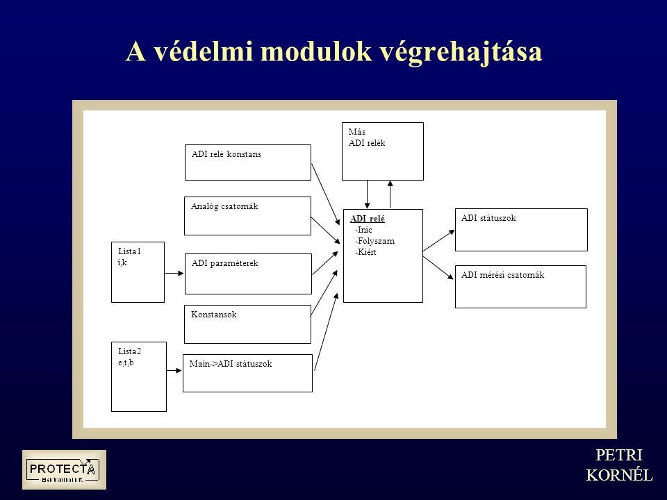 A védelmi modulok végrehajtása ADI relé -Inic -Folyszam -Kiért ADI relé konstans Analóg csatornák ADI paraméterek Konstansok Main->ADI státuszok ADI státuszok ADI mérési csatornák Lista1 i,k Lista2 e,t,b Más ADI relék PETRI KORNÉL