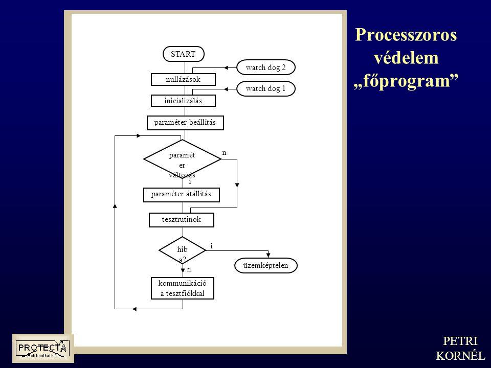"""Processzoros védelem """"főprogram"""" PETRI KORNÉL nullázások inicializálás paraméter beállítás paramét er változás hib a? kommunikáció a tesztfiókkal üzem"""