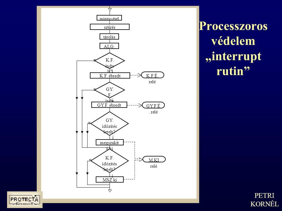 """Processzoros védelem """"interrupt rutin"""" PETRI KORNÉL mintavét el szűrés tárolá s ALG. K.F. indu lt? K.F. ébredt GY. F. indu lt? GY.F. ébredt GY. időzít"""