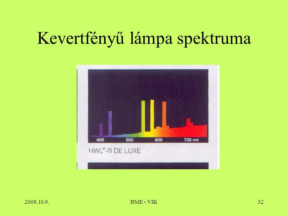 2008.10.9.BME - VIK32 Kevertfényű lámpa spektruma