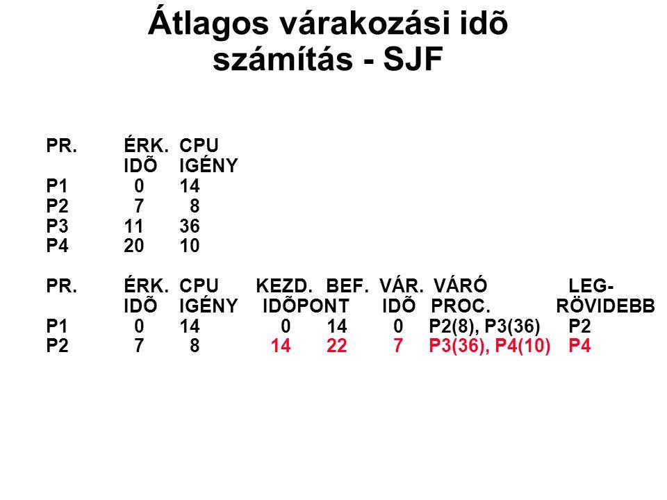 PR.ÉRK.CPU IDÕIGÉNY P1 014 P2 7 8 P31136 P42010 PR.ÉRK.CPU KEZD. BEF. VÁR. VÁRÓLEG- IDÕIGÉNY IDÕPONT IDÕ PROC. RÖVIDEBB P1 014 0 14 0 P2(8), P3(36)P2