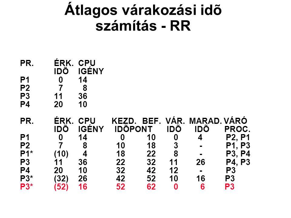 PR.ÉRK.CPU IDÕIGÉNY P1 014 P2 7 8 P31136 P42010 PR.ÉRK.CPU KEZD. BEF. VÁR. MARAD. VÁRÓ IDÕIGÉNY IDÕPONT IDÕ IDÕ PROC. P1 014 0 10 0 4 P2, P1 P2 7 8 10