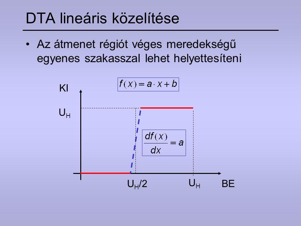 Az átmenet régiót véges meredekségű egyenes szakasszal lehet helyettesíteni DTA lineáris közelítése KI BEU H /2 UHUH UHUH