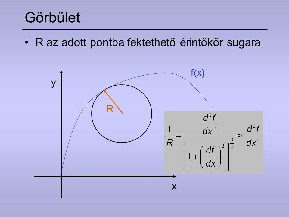 Görbület f(x) R az adott pontba fektethető érintőkör sugara R x y