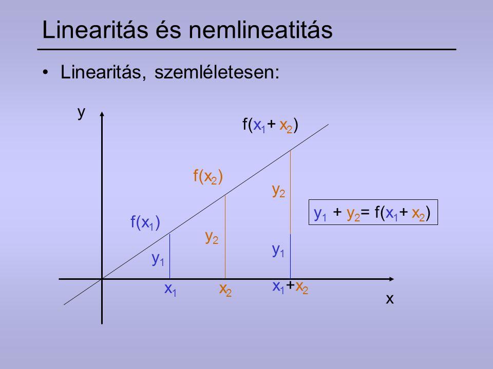 Linearitás és nemlinearitás Nemlinearitás, szemléletesen: y x1x1 x2x2 x f(x 1 ) f(x 2 ) y1y1 y2y2 x1+x2x1+x2 f(x 1 + x 2 ) y2y2 y1y1 y 1 + y 2 = f(x 1 + x 2 ) /