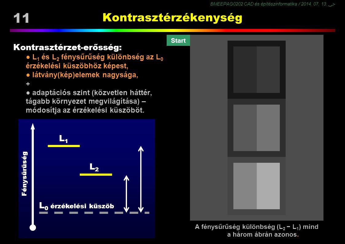 BMEEPAG0202 CAD és építészinformatika / 2014. 07. 13. ﴀ 11 Kontrasztérzékenység Kontrasztérzet-erősség: ● L 1 és L 2 fénysűrűség különbség az L 0 érzé
