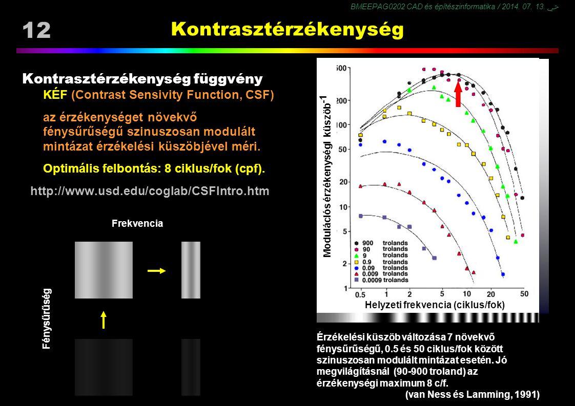 BMEEPAG0202 CAD és építészinformatika / 2014. 07. 13. ﴀ 12 Kontrasztérzékenység Kontrasztérzékenység függvény KÉF (Contrast Sensivity Function, CSF) a