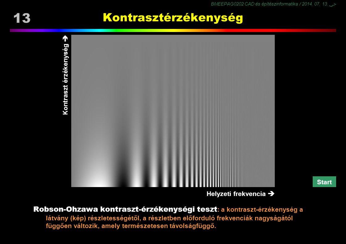 BMEEPAG0202 CAD és építészinformatika / 2014. 07. 13. ﴀ 13 Robson-Ohzawa kontraszt-érzékenységi teszt : a kontraszt-érzékenység a látvány (kép) részle