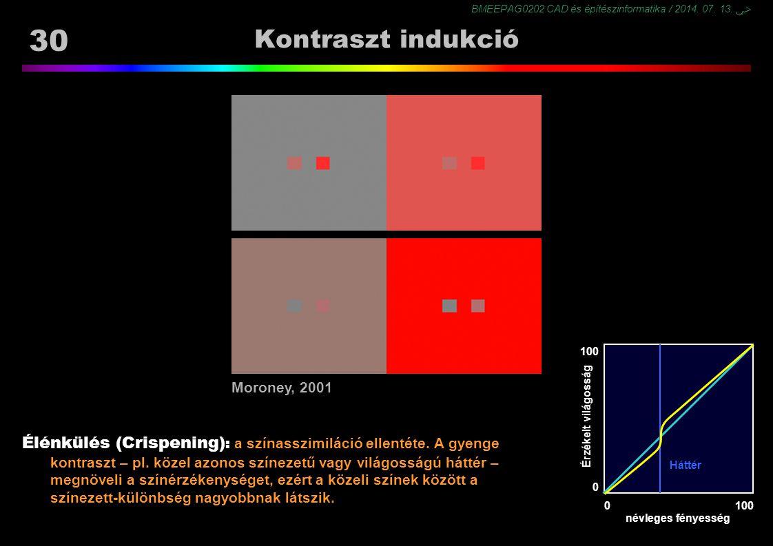 BMEEPAG0202 CAD és építészinformatika / 2014. 07. 13. ﴀ 30 Kontraszt indukció Élénkülés (Crispening) : a színasszimiláció ellentéte. A gyenge kontrasz