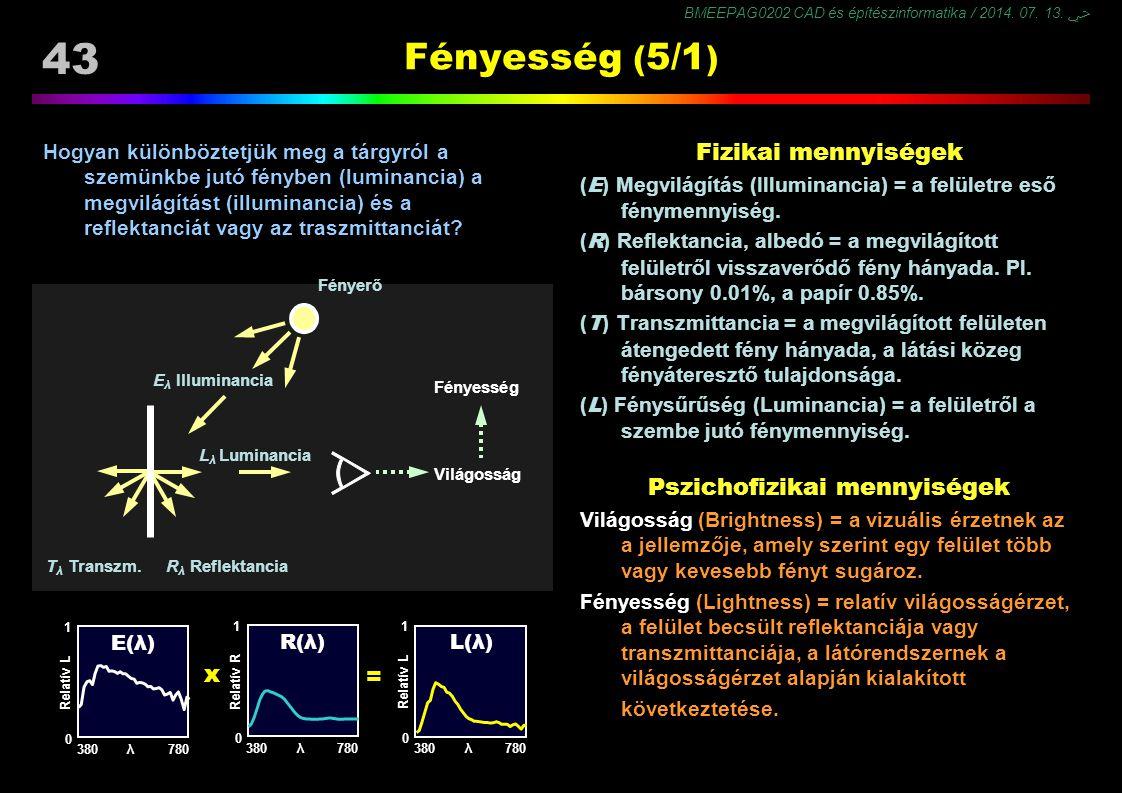 BMEEPAG0202 CAD és építészinformatika / 2014. 07. 13. ﴀ 43 Fényesség ( 5/1 ) Hogyan különböztetjük meg a tárgyról a szemünkbe jutó fényben (luminancia