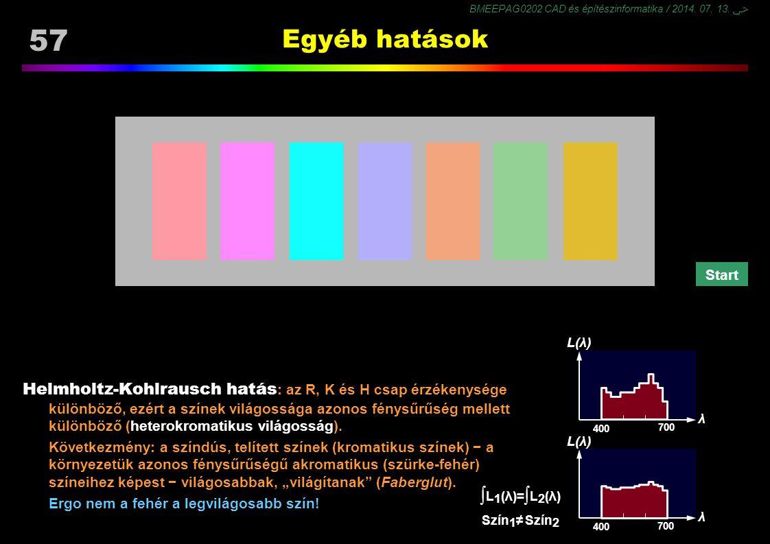BMEEPAG0202 CAD és építészinformatika / 2014. 07. 13. ﴀ 57 Egyéb hatások Helmholtz-Kohlrausch hatás : az R, K és H csap érzékenysége különböző, ezért