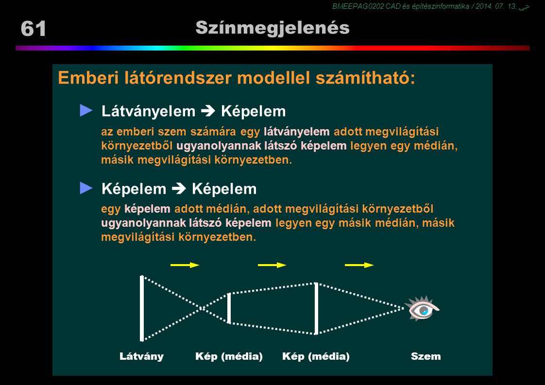 BMEEPAG0202 CAD és építészinformatika / 2014. 07. 13. ﴀ 61 Színmegjelenés Emberi látórendszer modellel számítható: ► Látványelem  Képelem az emberi s