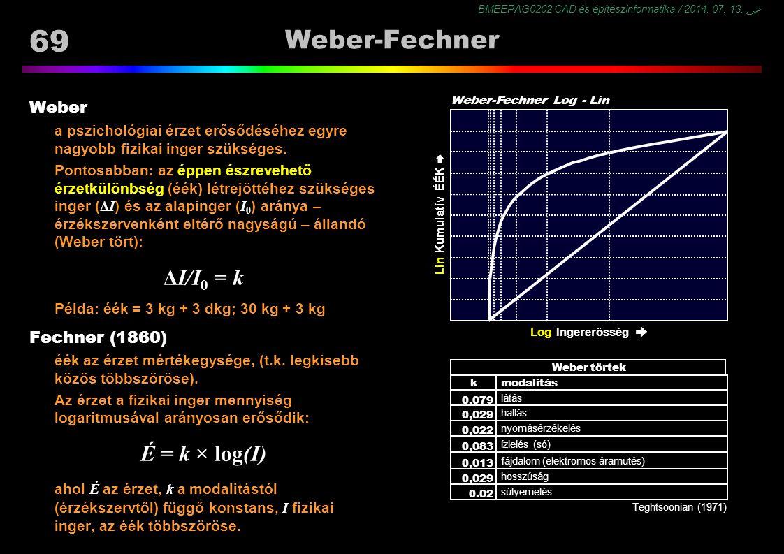 BMEEPAG0202 CAD és építészinformatika / 2014. 07. 13. ﴀ 69 Lin Ingererősség ➨ Log Ingererősség ➨ Weber-Fechner Weber a pszichológiai érzet erősődéséhe