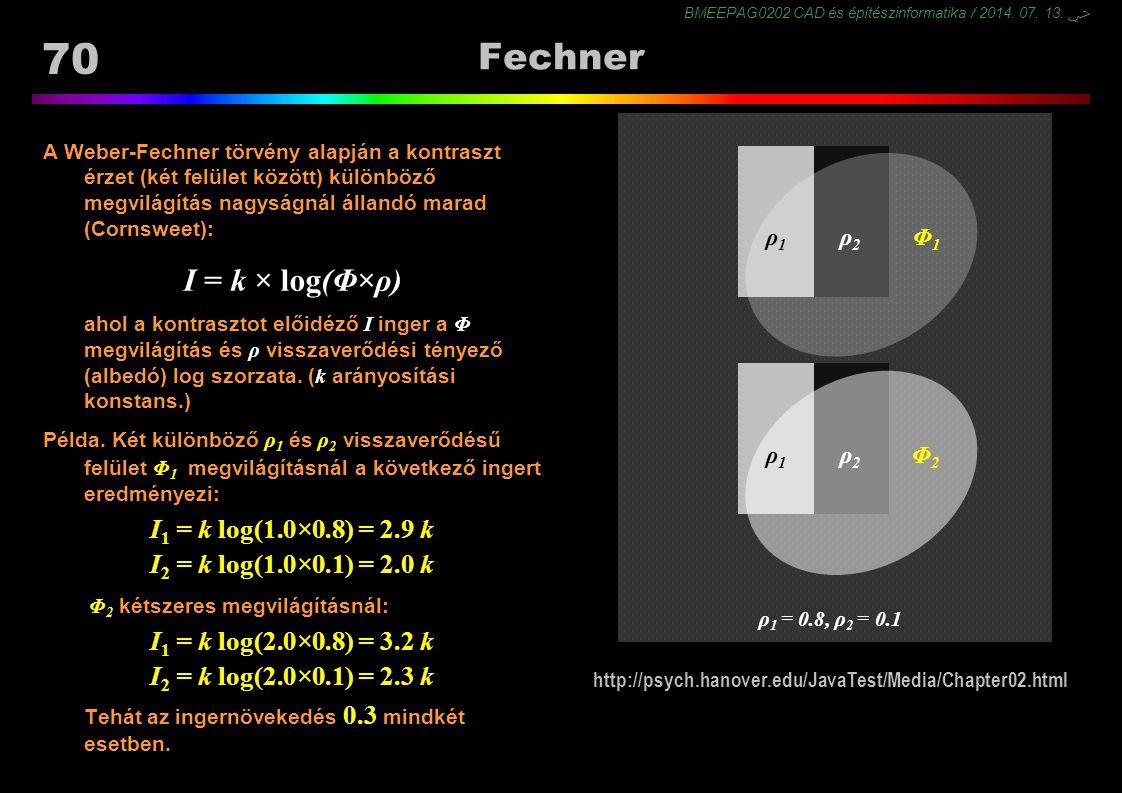 BMEEPAG0202 CAD és építészinformatika / 2014. 07. 13. ﴀ 70 Fechner A Weber-Fechner törvény alapján a kontraszt érzet (két felület között) különböző me