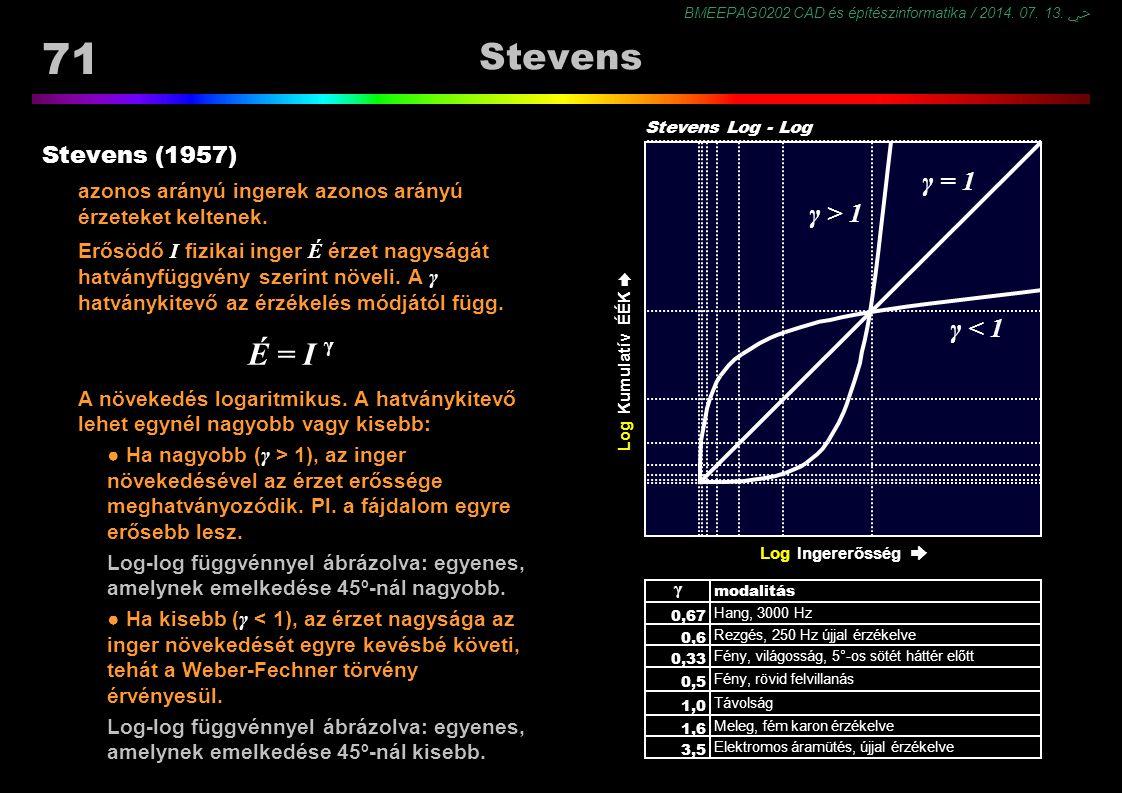 BMEEPAG0202 CAD és építészinformatika / 2014. 07. 13. ﴀ 71 Stevens Stevens (1957) azonos arányú ingerek azonos arányú érzeteket keltenek. Erősödő I fi