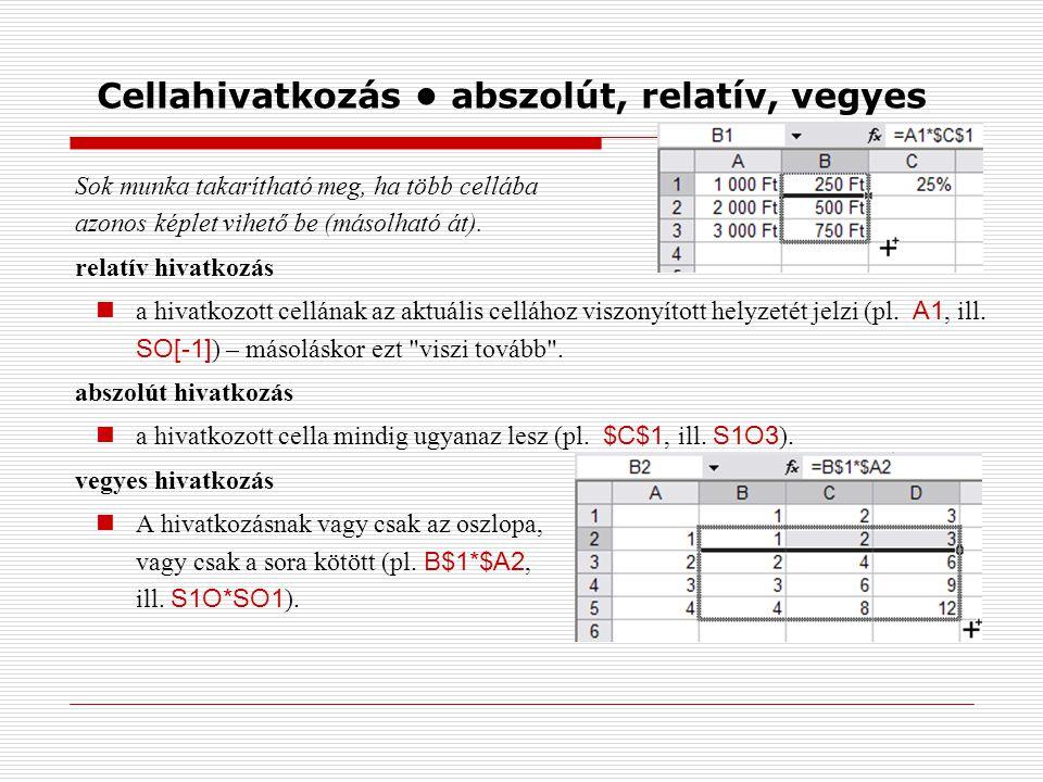 Cellahivatkozás abszolút, relatív, vegyes Sok munka takarítható meg, ha több cellába azonos képlet vihető be (másolható át). relatív hivatkozás a hiva